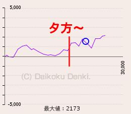 ジャグラー 出玉グラフ